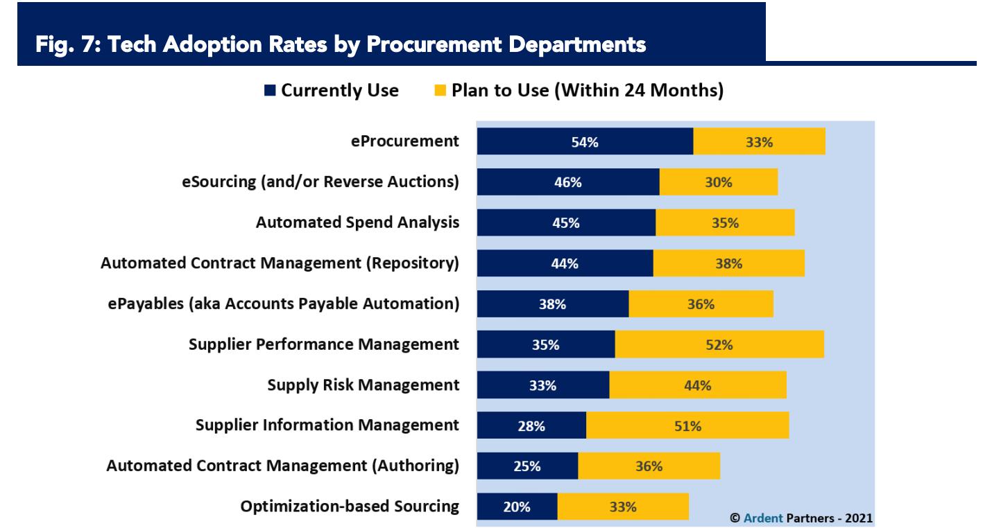 Tech Adoption Rates by Procurement Departments