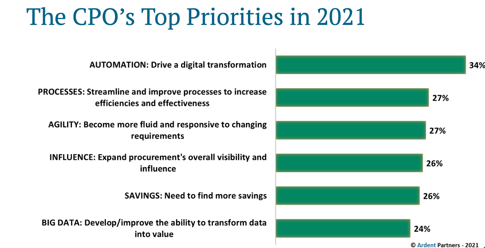Ardent Partners - The CPO's Top Priorities in 2021