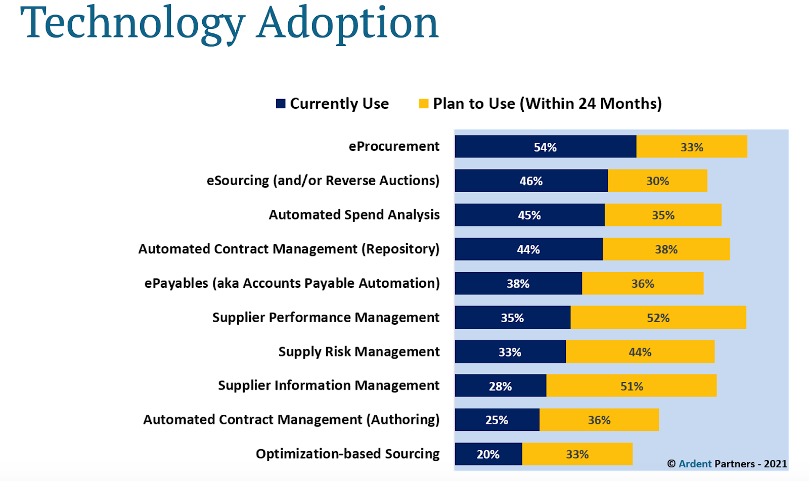 Ardent Partners report - Technology Adoption
