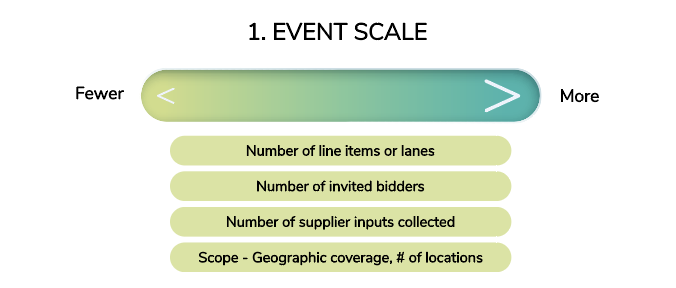 Event Scale