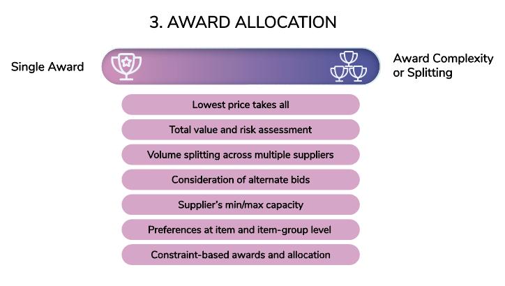 Award Allocation
