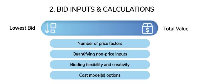 Bid Inputs and Calculations