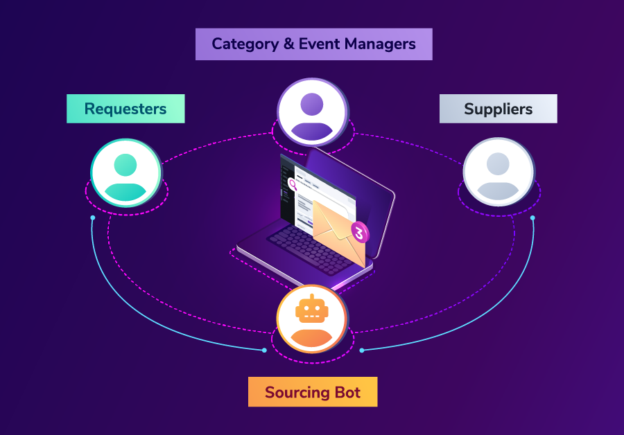 A Look at Logistics Sourcing Automation
