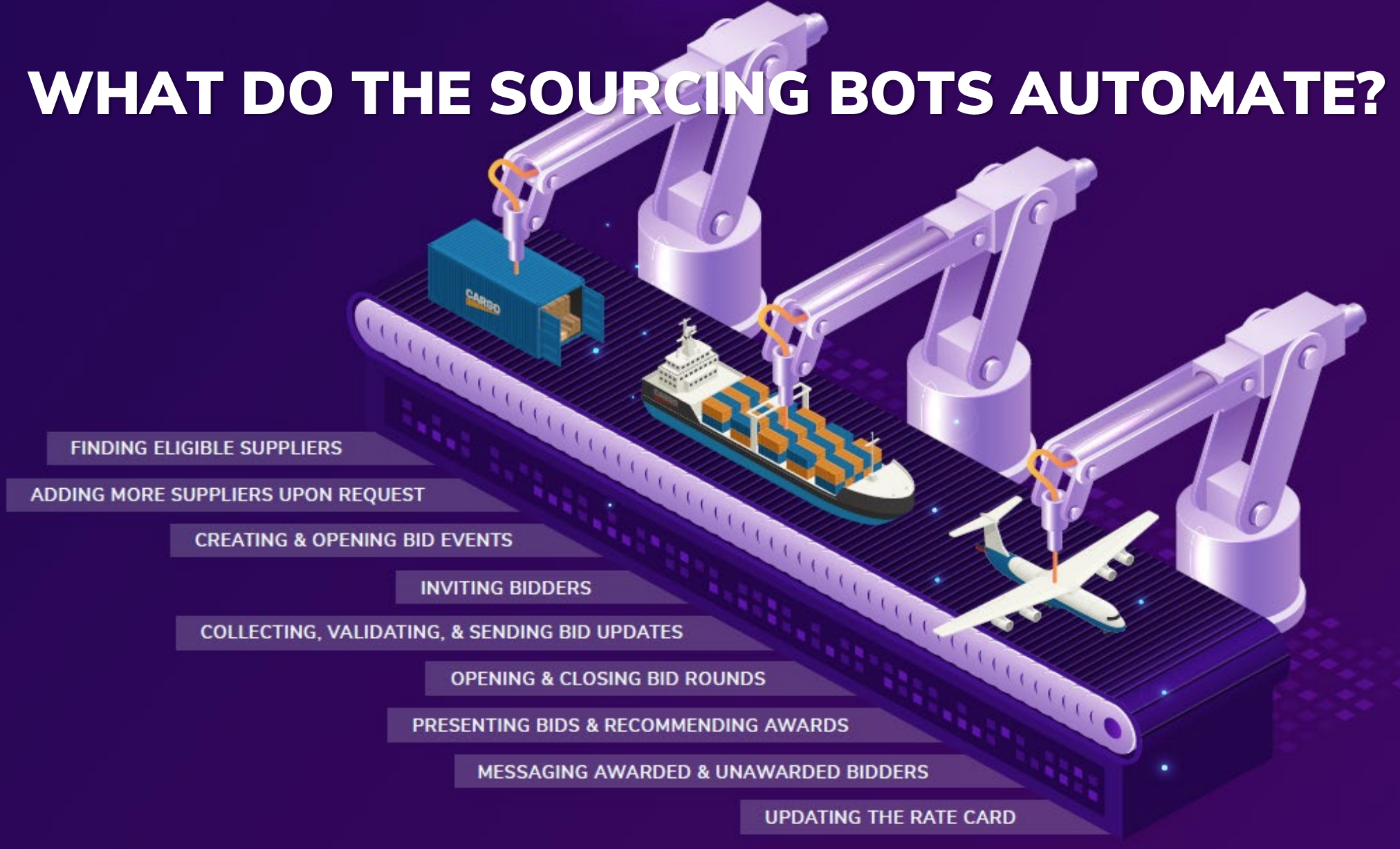 What Do The Sourcing Bots Automate