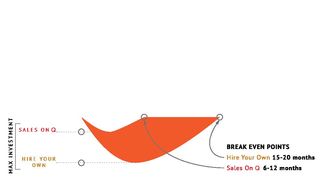 SOD Sales On Demand Line