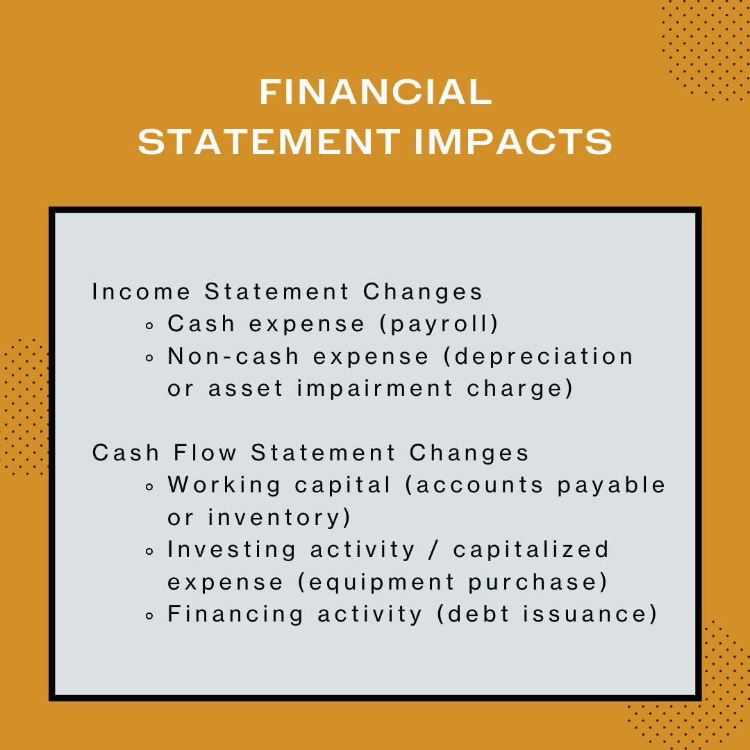 Categories of financial statement items that may be evaluated