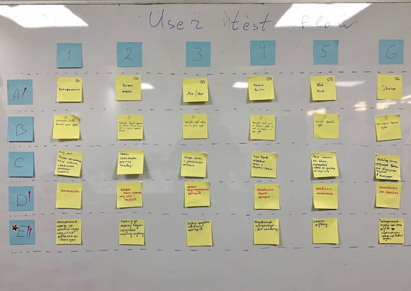 user test flow