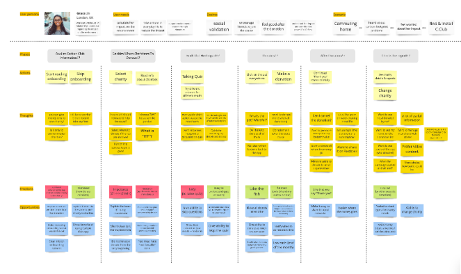 Example of Customer Journey Map