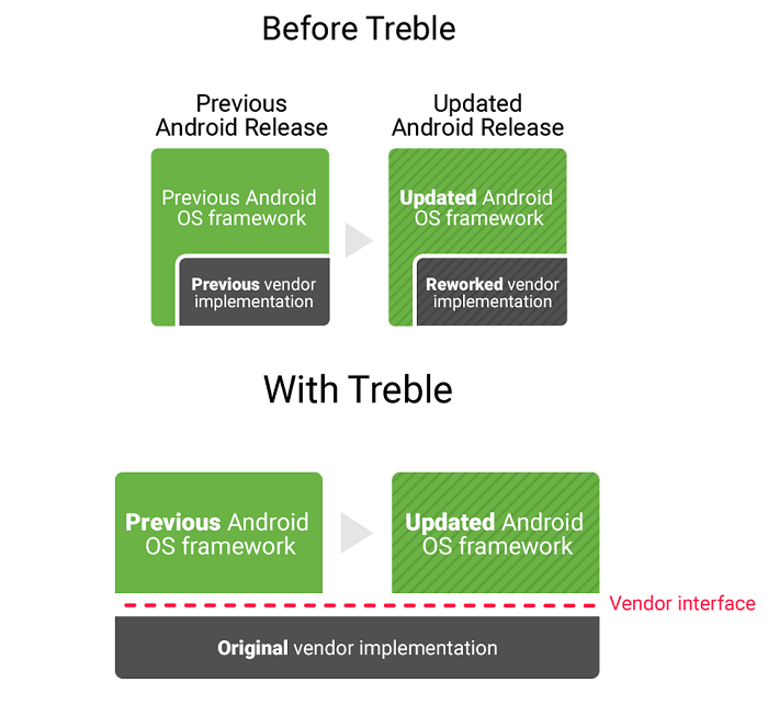 Android before and with Treble