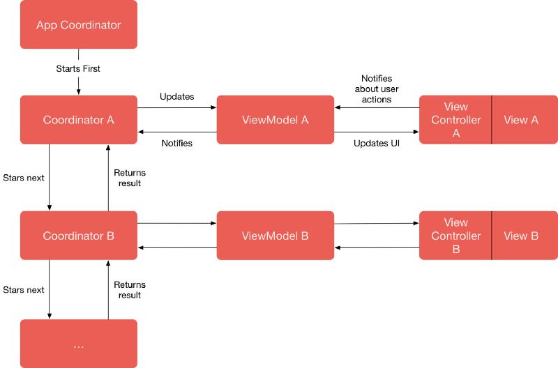 MVVM-C architecture