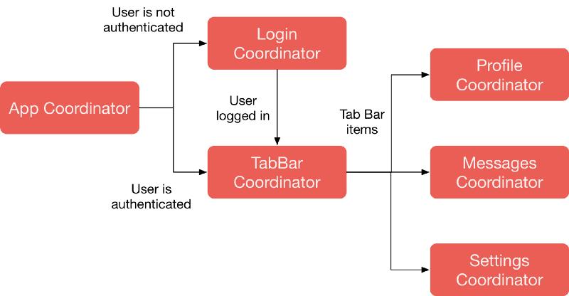 Coordinators Flow