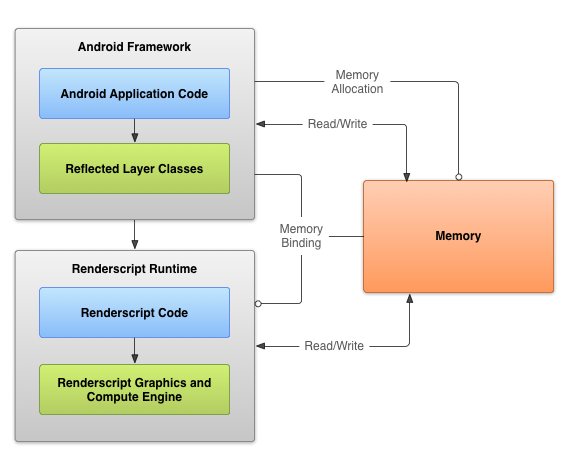 android graphics frameworks