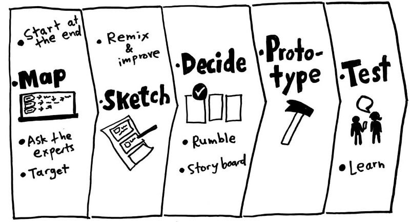 what is the Design Sprint