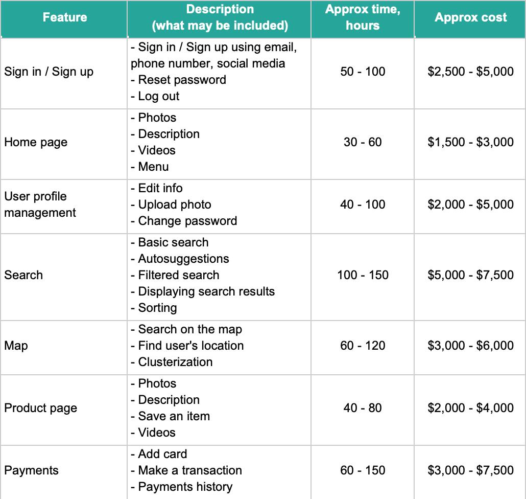 Average Web App Development Cost
