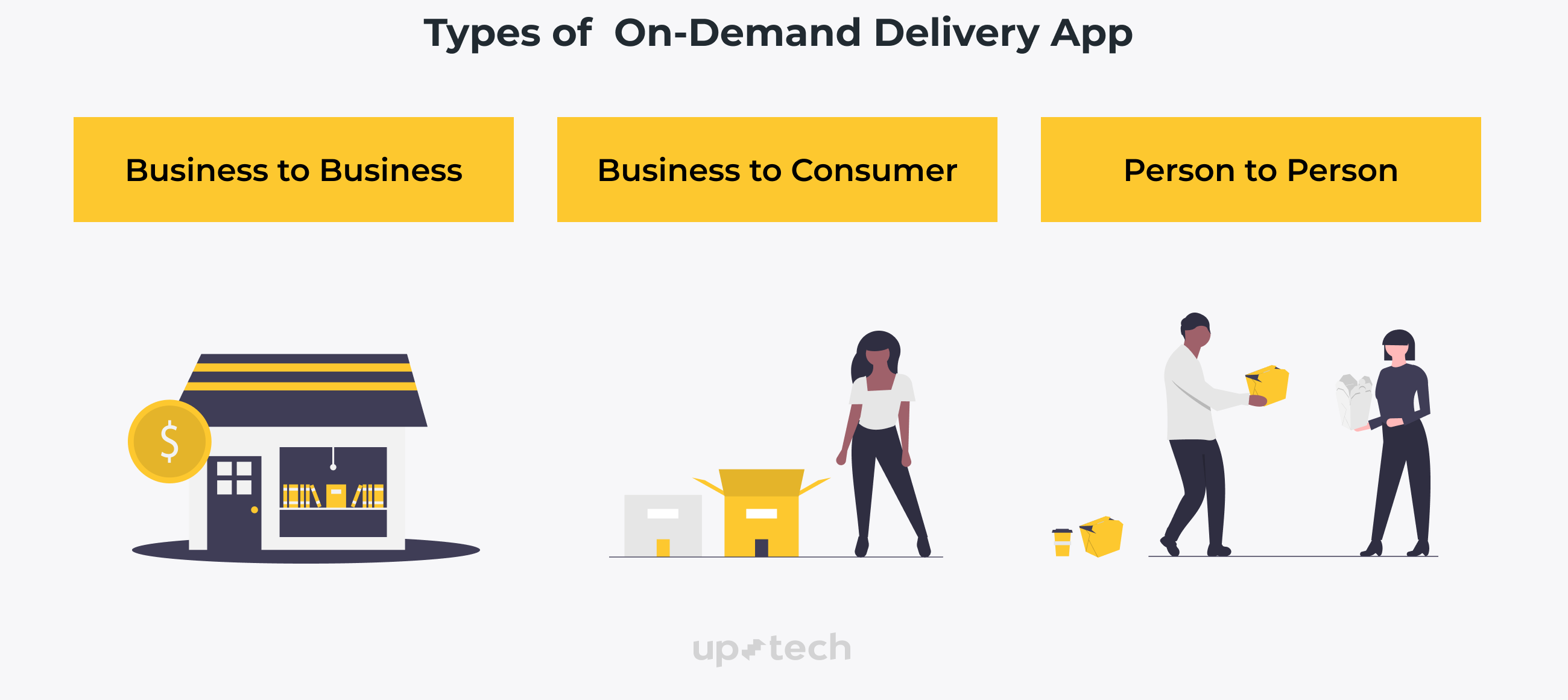 Types of ondemand delivery app