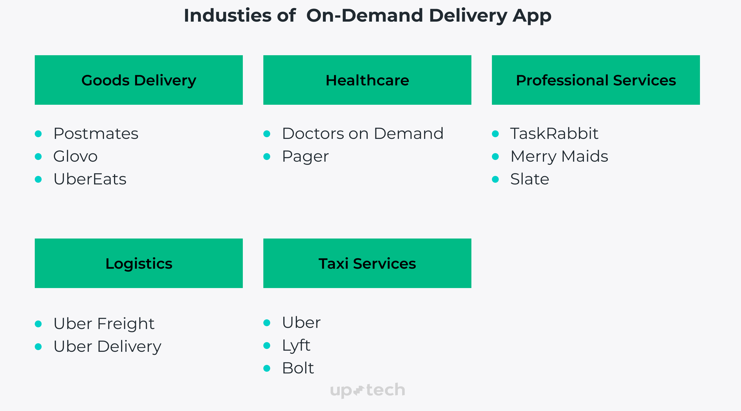 industries of Ondemand delivery app