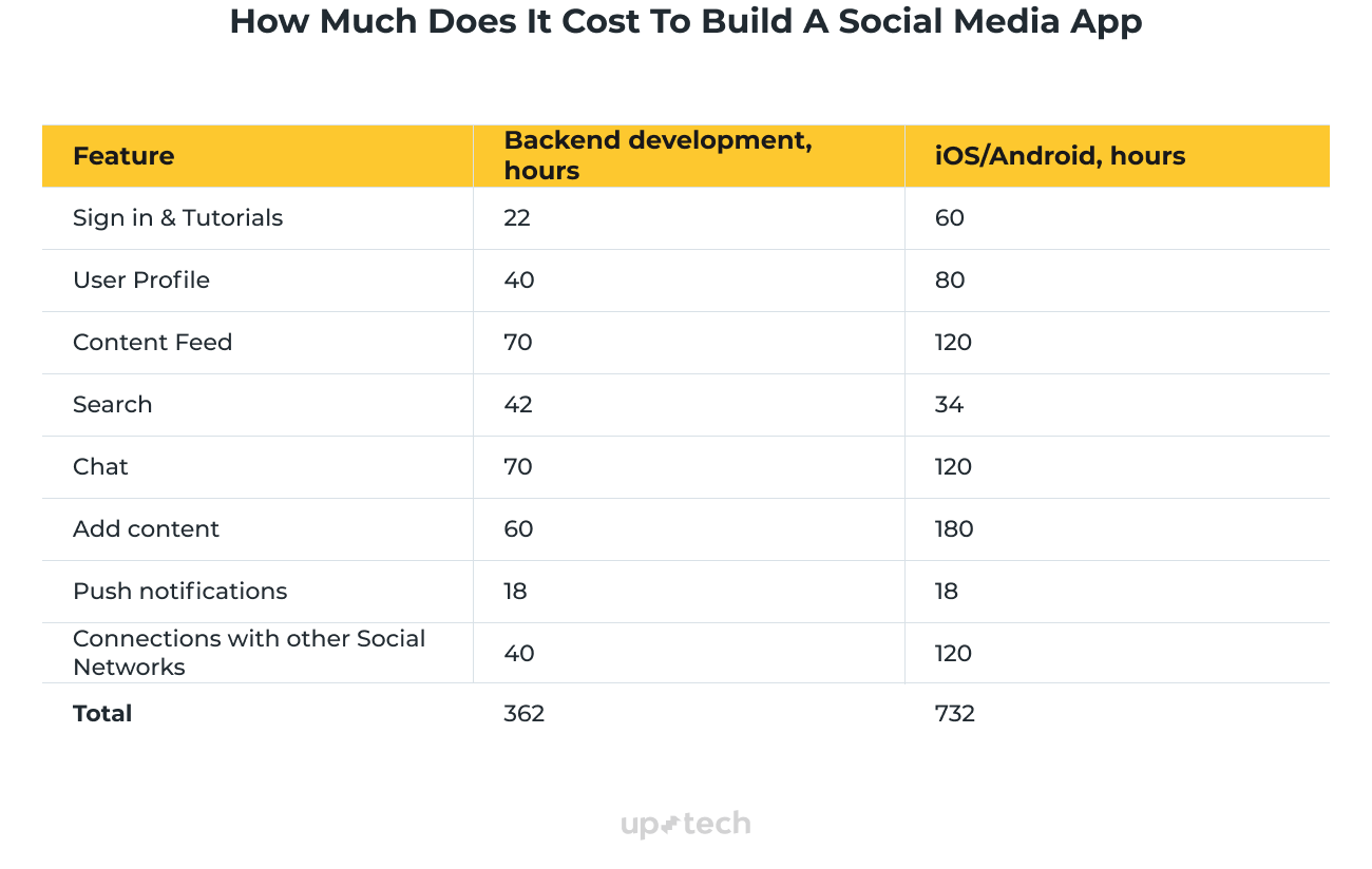 how much does it cost to build social media app