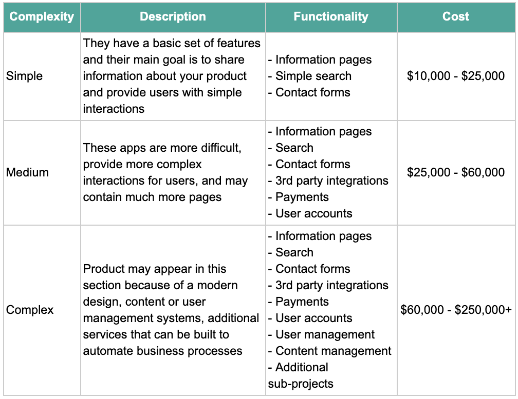 M-commerce apps may differ in complexity, and here's a general comparison