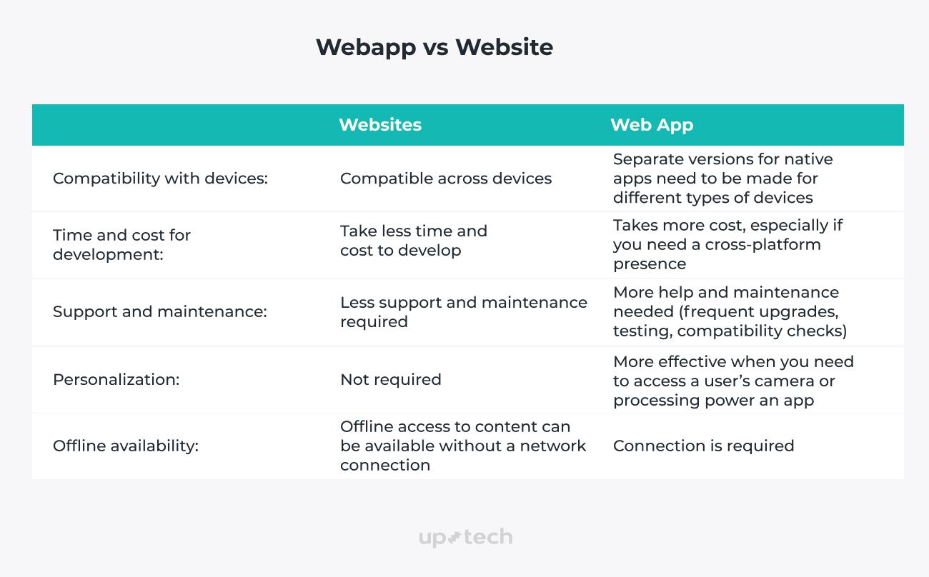 webapp vs website