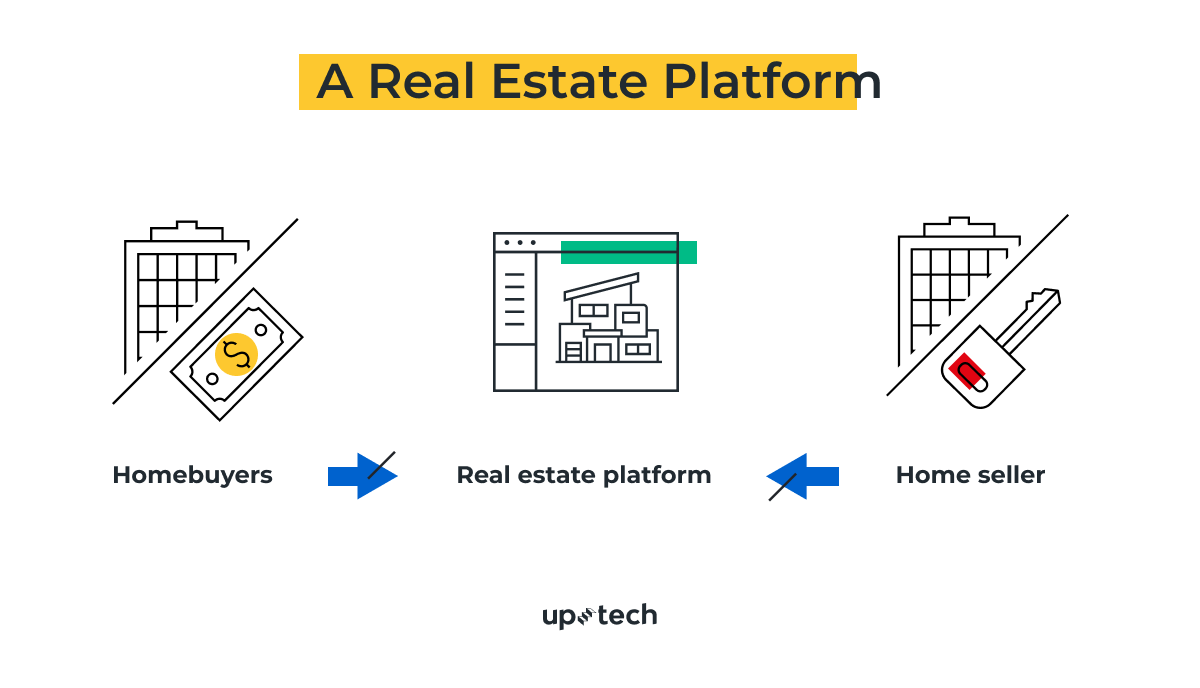 how to create real estate platform