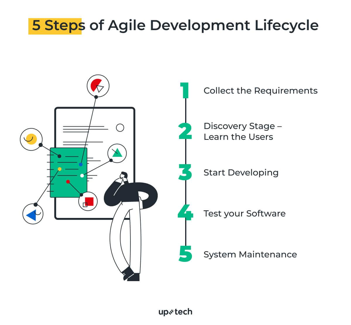 agile methodology steps
