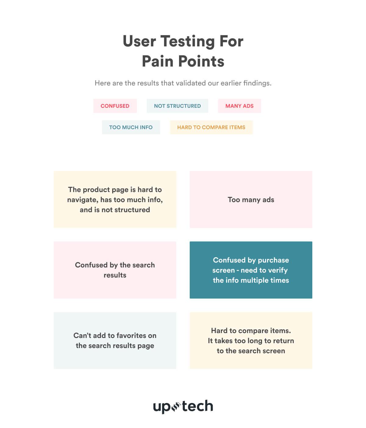 Amazon UX case study