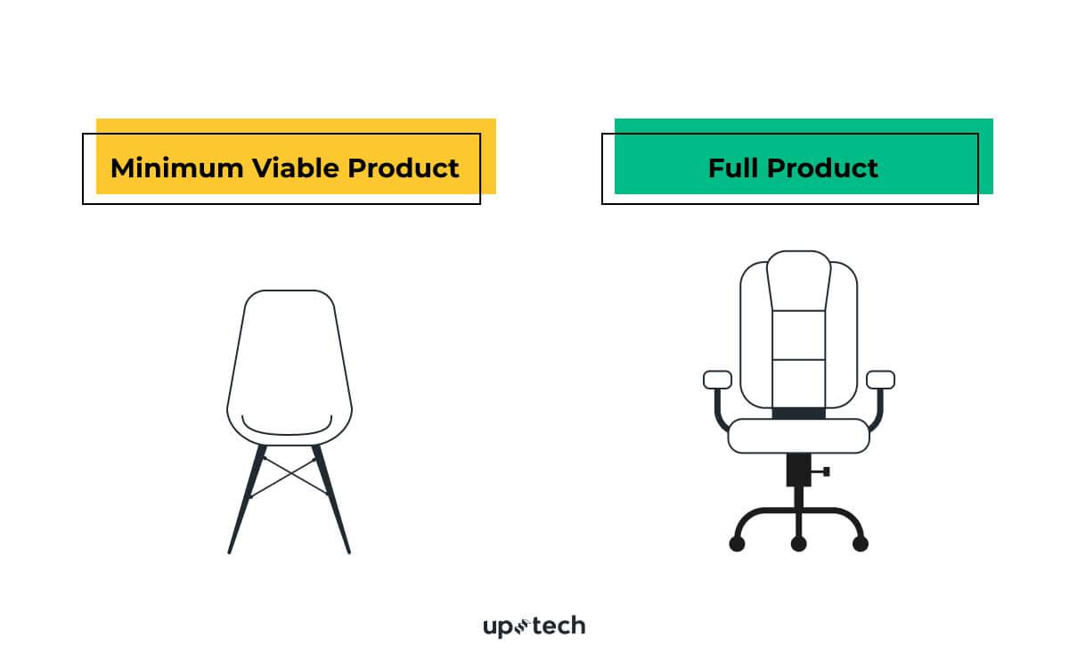minimum viable product example