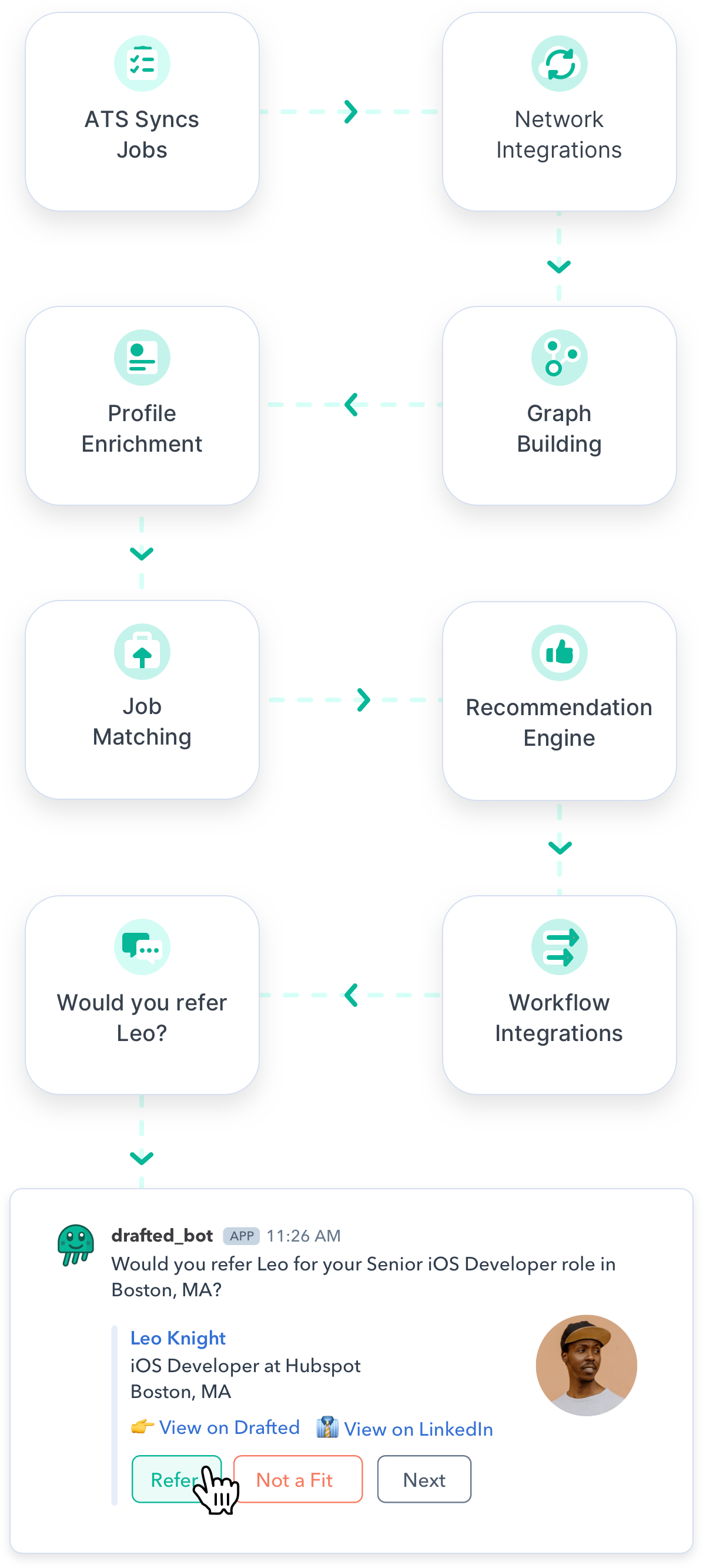 Image of how Drafted uses recruiting technology to sync with ATS, build graphs, enrich profile, and match jobs to create a referral recommendation.