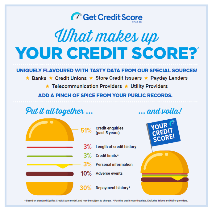 paying rent on time improves credit score?