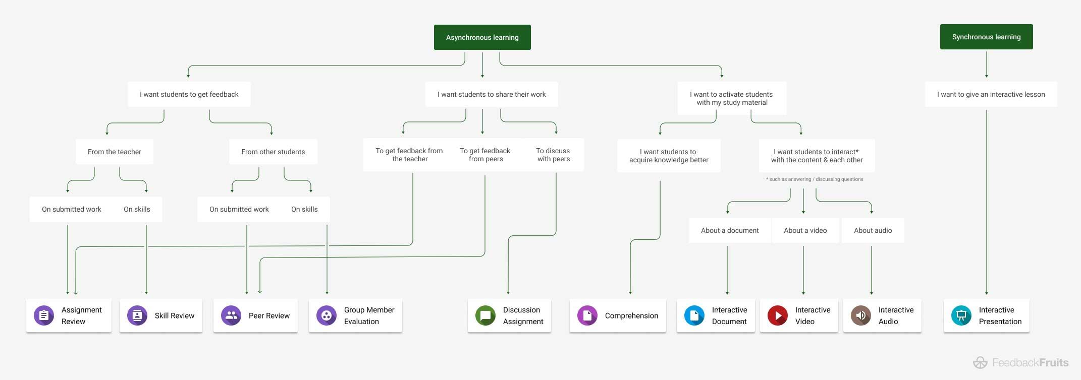 FeedbackFruits decision tree