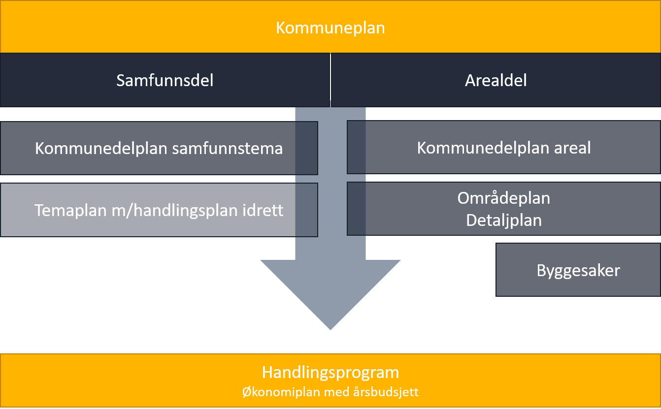 Figur 2 - Kommunens planverk
