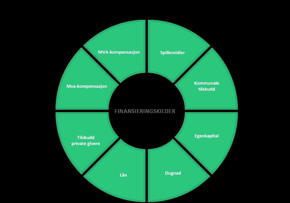 Figur 4 – Finansieringskilder