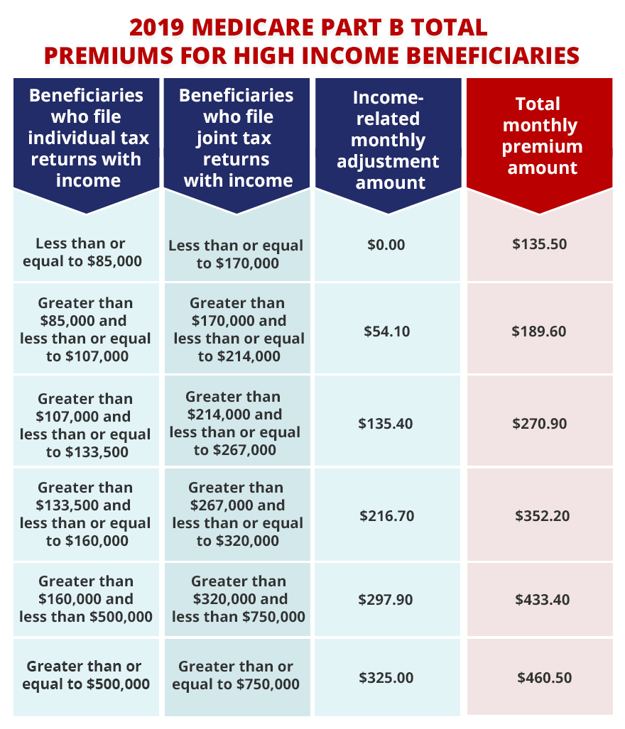 MEDICARE CHANGES OF 2019 | Lawrence Presbyterian Manor
