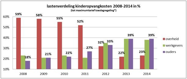 lastenverdeling kinderopvangkosten