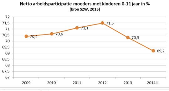Netto arbeidsparticipatie moeders met kinderen 0-11 jaar in %