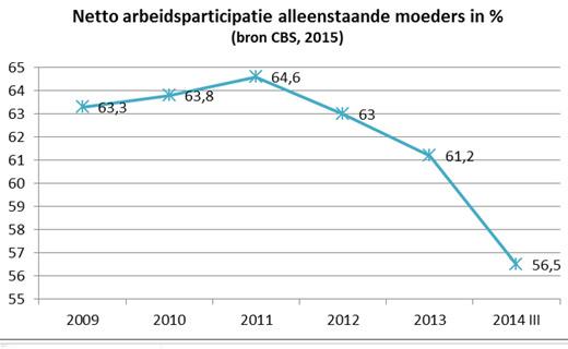 Netto arbeidsparticipatie alleenstaande moeder in %