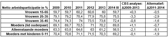 Cijfers kinderopvang derde kwartaal 2014