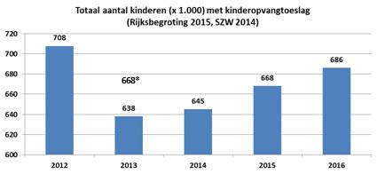 totaal 2016