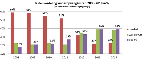 Lastenverdeling kinderopvangkosten 2008-2014 in %