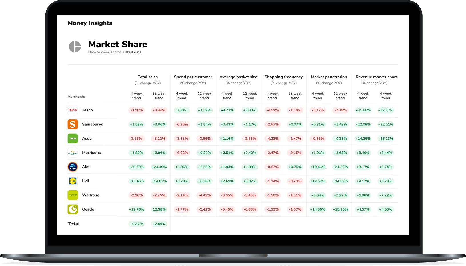Laptop screen show casing market share data for UK supermarkets provided by Money Dashboard's Money Insights