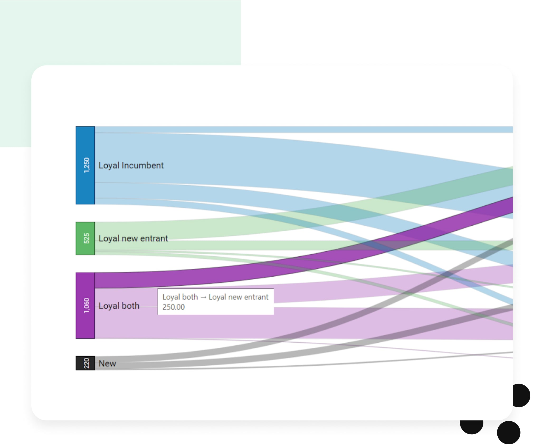 Graph depicting customer journey map