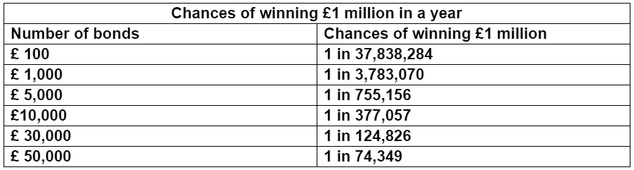Chances of winning £1 million in a year
