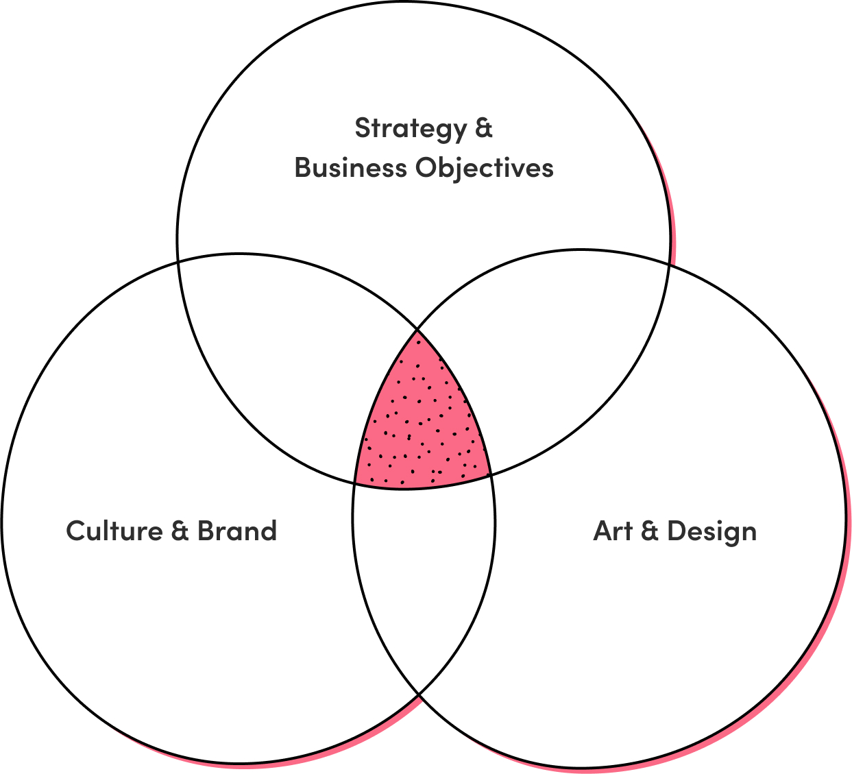 Strategy & Business Objectives, Culture & Brand, and Art & Design Venn