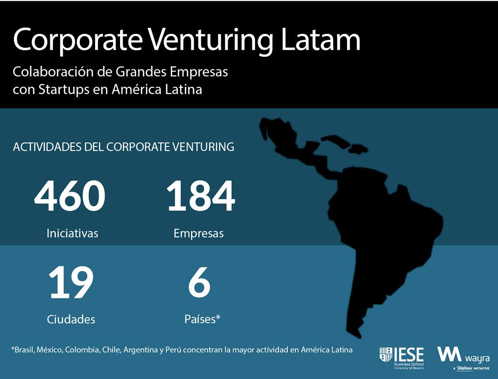 Corporate Venturing Latam