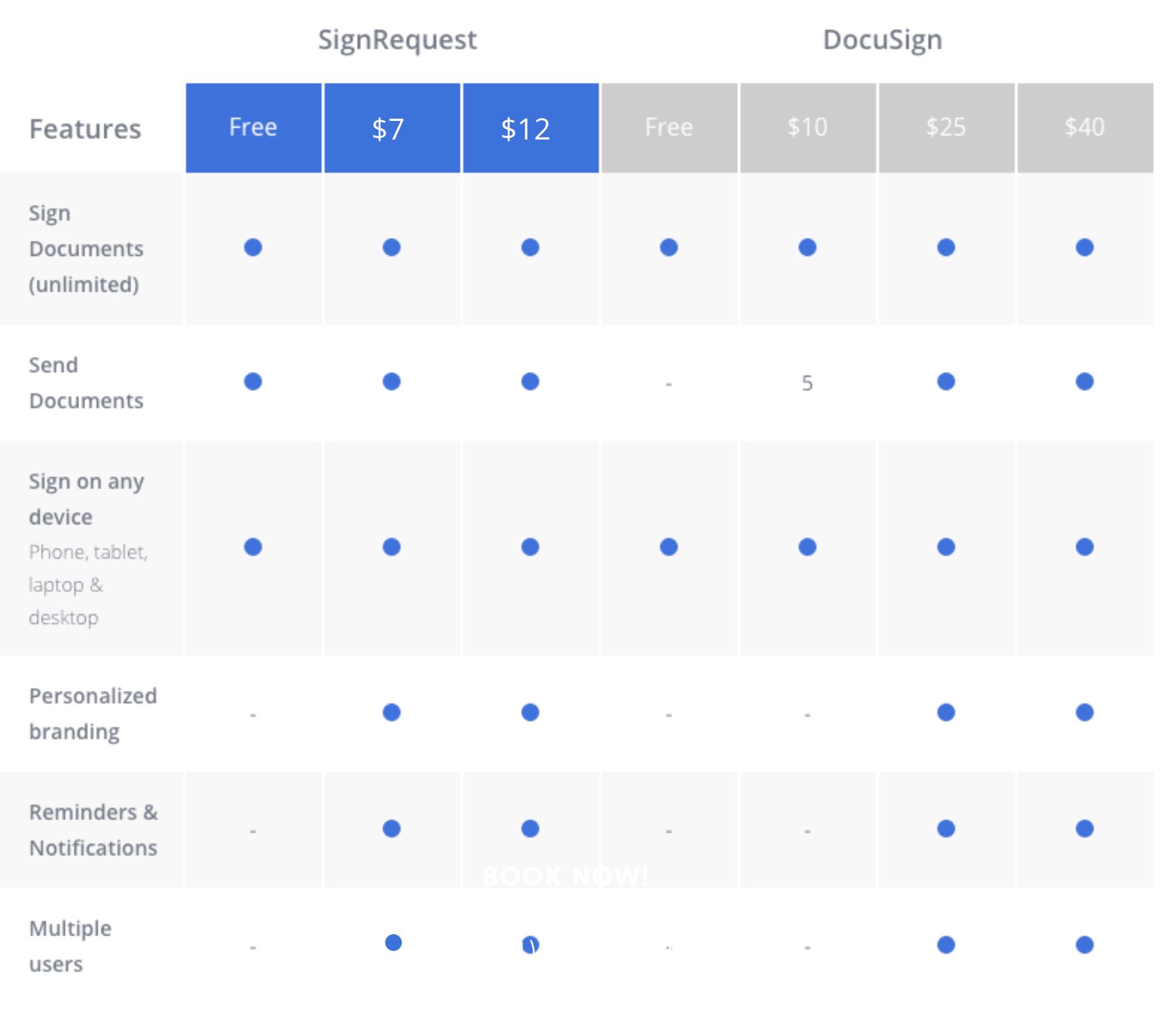 SignRequest vs DocuSign feature comparison