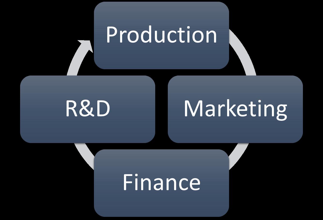 Ciclo em Produção, Marketing, Finanças e Pesquisa e Desenvolvimento