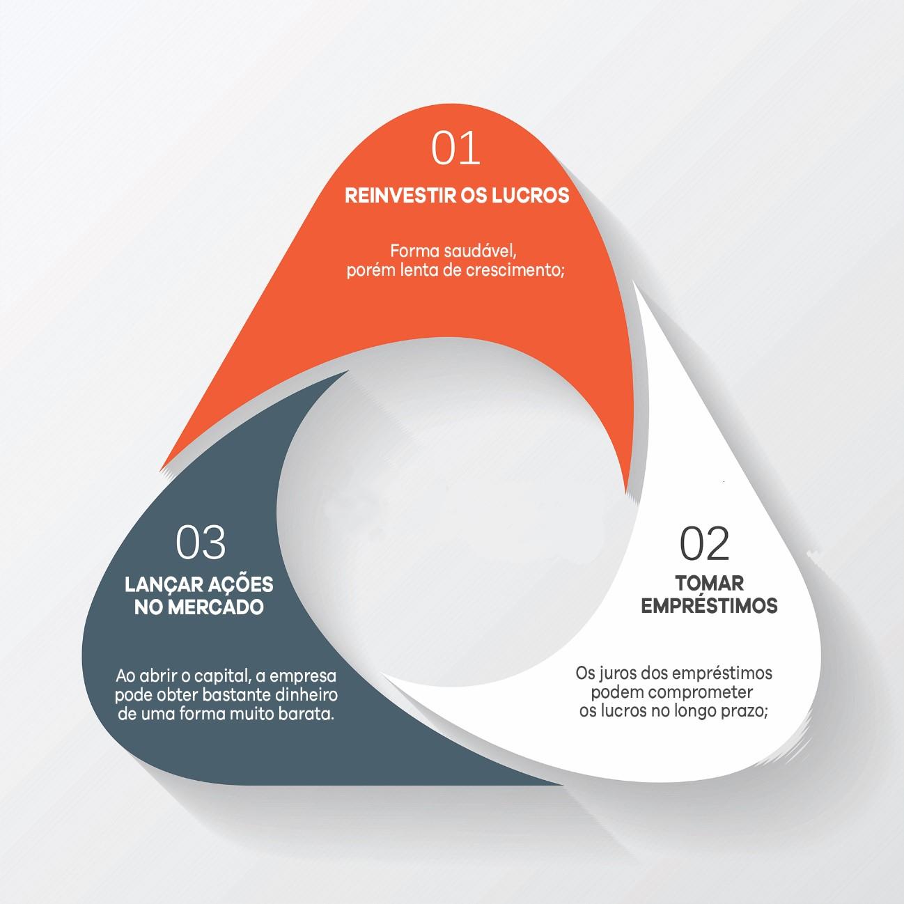 Métodos de Financiamento de Empresas