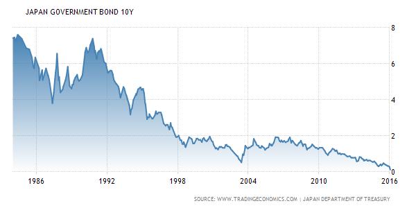 Gráfico ilustrando a evolução (queda) do juros da Dívida Japonesa de 1980 a 2016