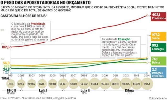 Gráfico ilustrando o Peso das Aposentadorias no Orçamento Público
