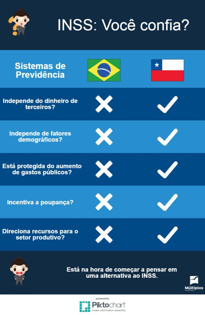 Infográfico comparativo entre o sistema de aposentadoria brasileiro e o chileno